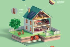 Raspisan Javni poziv za sufinanciranje energetske obnove obiteljskih kuća